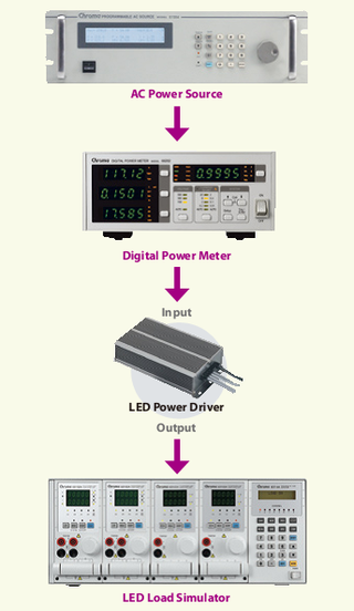 LED driver test instrumentatie