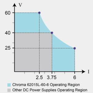 Chroma 62000L Operating Region