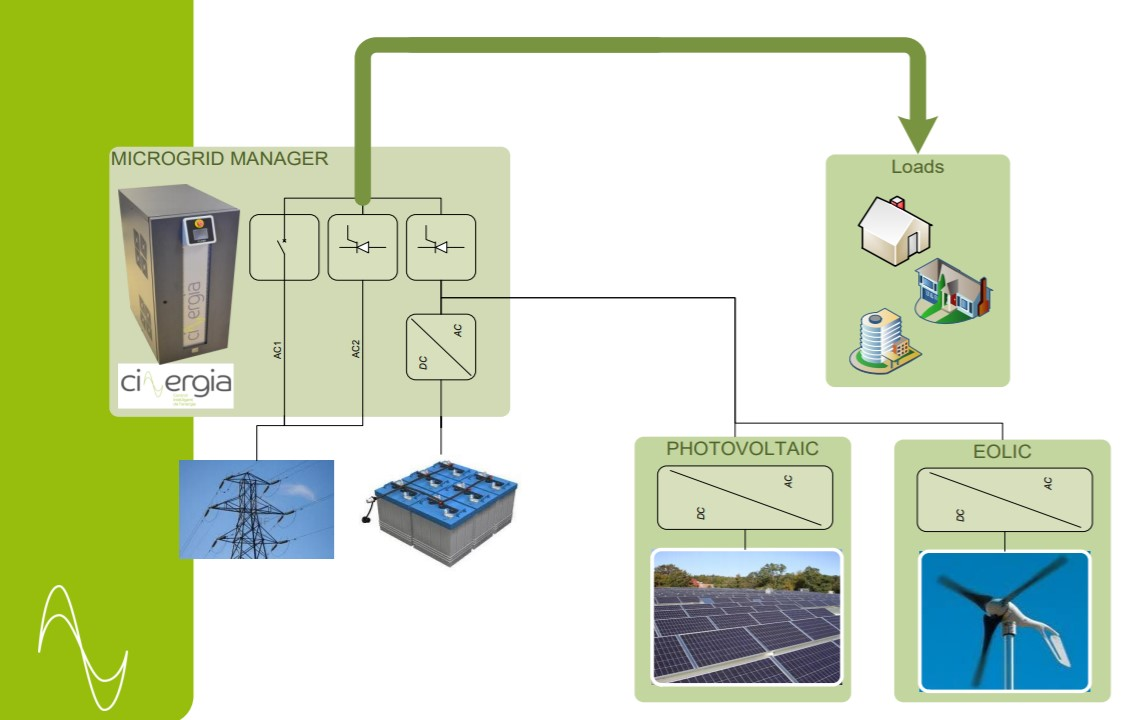 Cinergia Microgrid Manager
