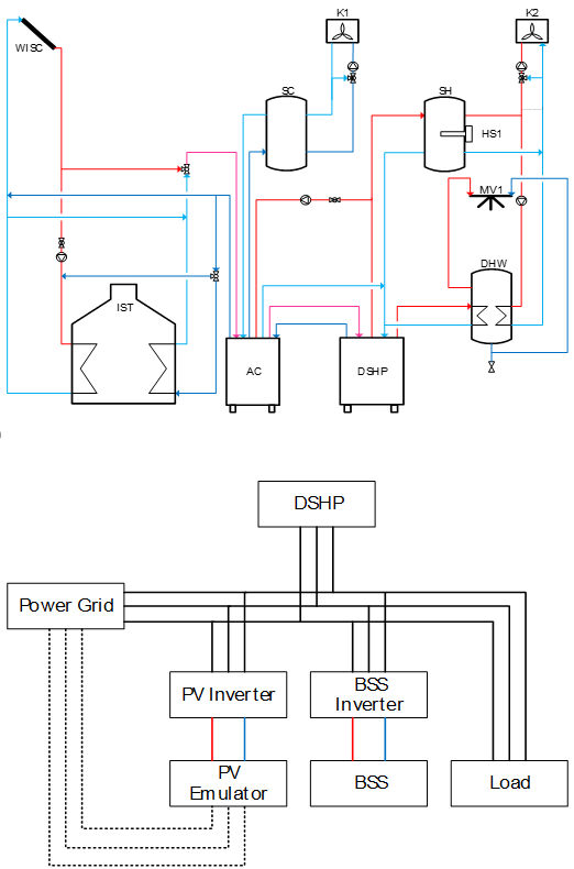 Energiemanagement en de uitdagingen van een autonoom Off Grid energiesysteem